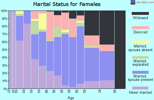 Zip code 71019 marital status for females