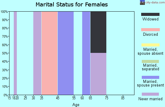 Zip code 71066 marital status for females