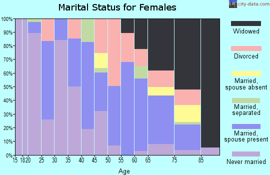 Zip code 71068 marital status for females