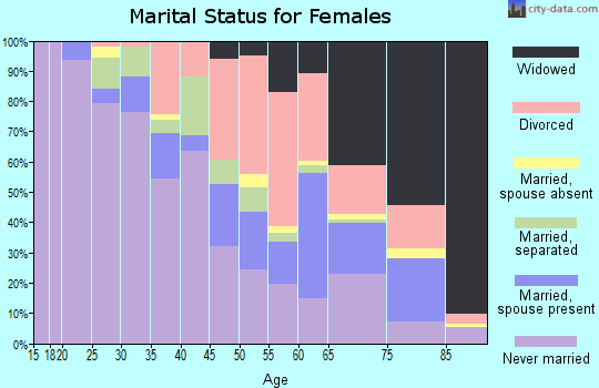 Zip code 71103 marital status for females
