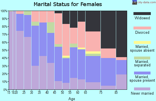 Zip code 71104 marital status for females