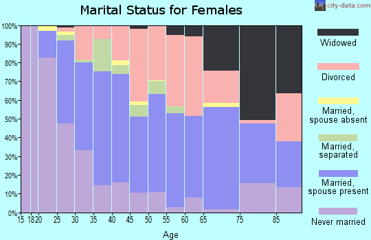 Zip code 71105 marital status for females