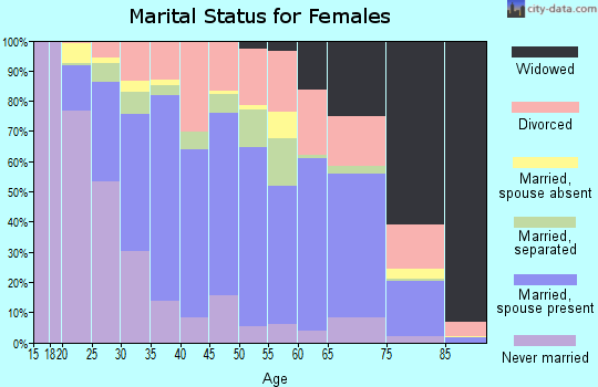 Zip code 71111 marital status for females