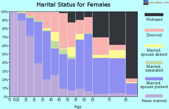 Zip code 71118 marital status for females