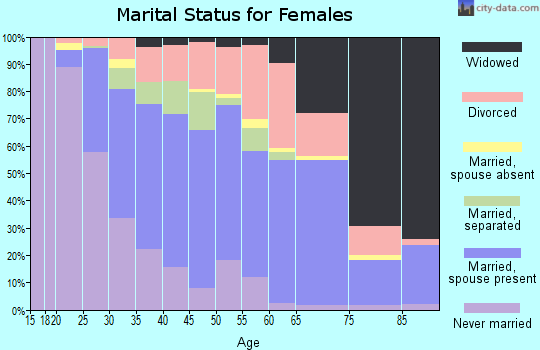 Zip code 71203 marital status for females