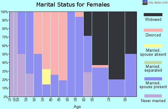 Zip code 71219 marital status for females