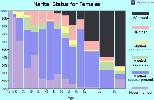 Zip code 71269 marital status for females