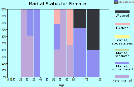 Zip code 71276 marital status for females