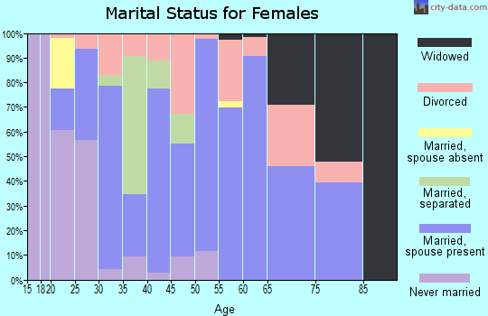 Zip code 71280 marital status for females