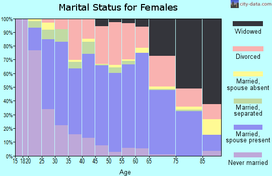 Zip code 71291 marital status for females