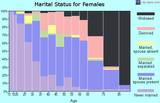 Zip code 71303 marital status for females