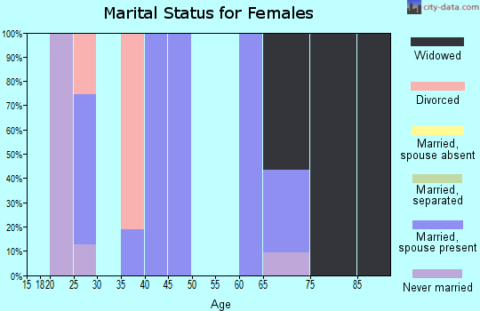 Zip code 71323 marital status for females