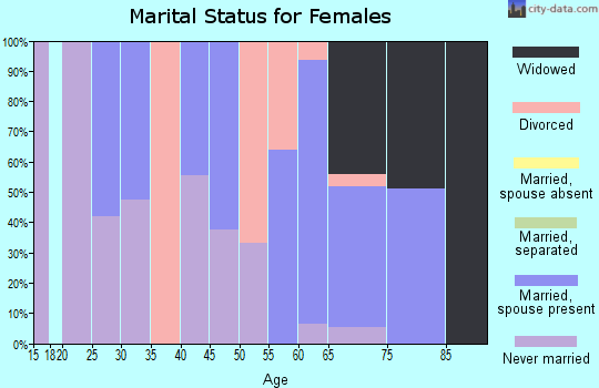 Zip code 71326 marital status for females