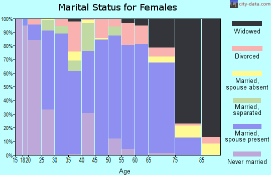 Zip code 71342 marital status for females