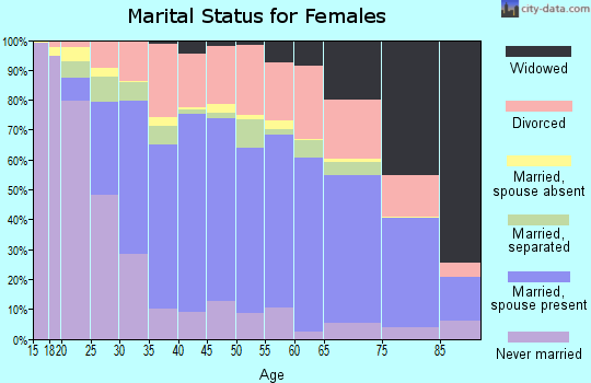 Zip code 71360 marital status for females