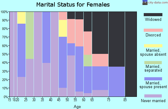 Zip code 71375 marital status for females
