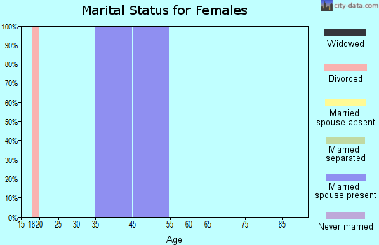 Zip code 71434 marital status for females