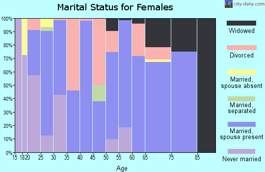 Zip code 71465 marital status for females