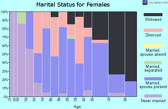 Zip code 71485 marital status for females