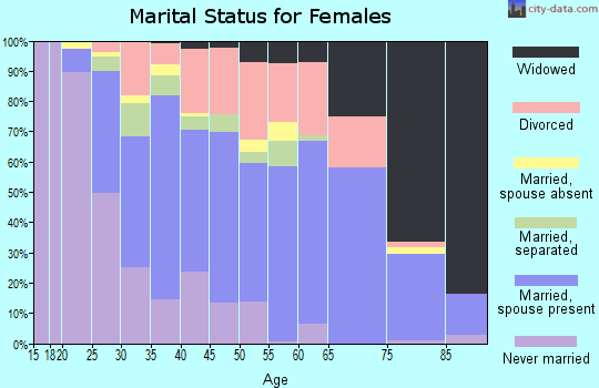 Zip code 71602 marital status for females