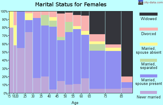 Zip code 71653 marital status for females