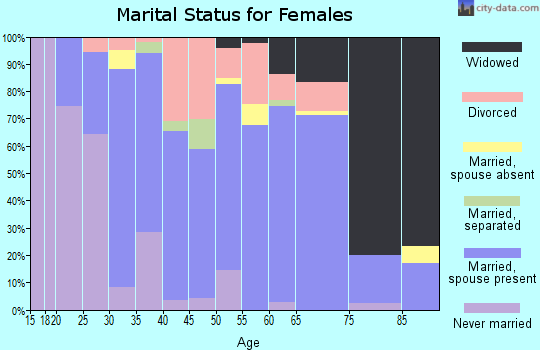 Zip code 71665 marital status for females