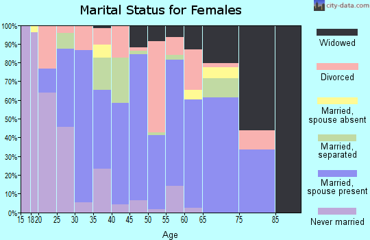 Zip code 71667 marital status for females