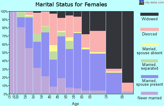 Zip code 71701 marital status for females