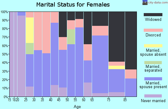 Zip code 71744 marital status for females