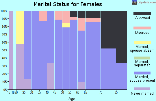 Zip code 71763 marital status for females