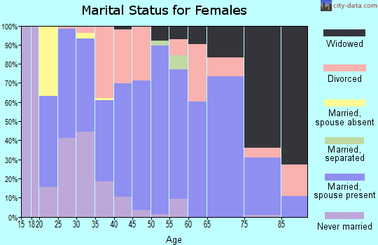 Zip code 71822 marital status for females