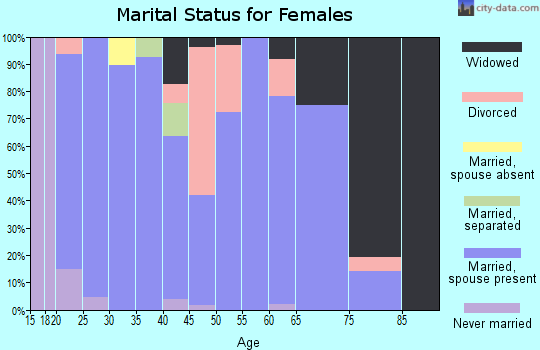 Zip code 71837 marital status for females