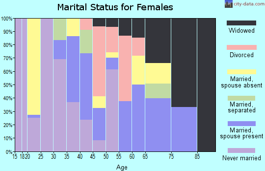 Zip code 71845 marital status for females