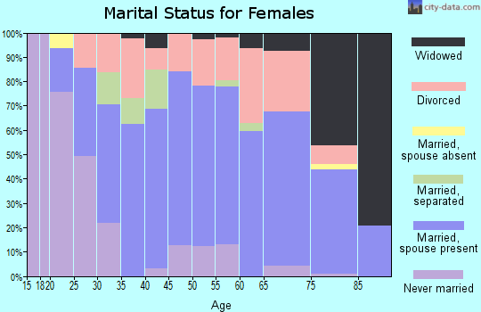Zip code 71852 marital status for females