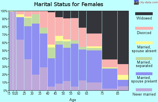 Zip code 71901 marital status for females
