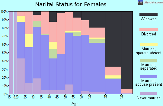 Zip code 71953 marital status for females