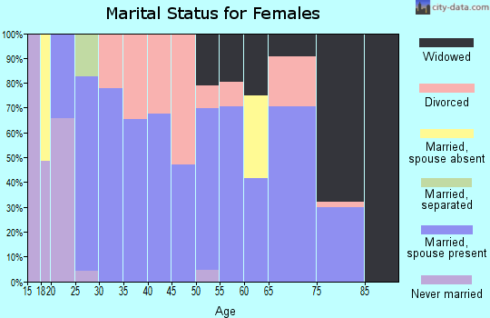 Zip code 71960 marital status for females