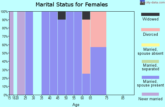 Zip code 72005 marital status for females