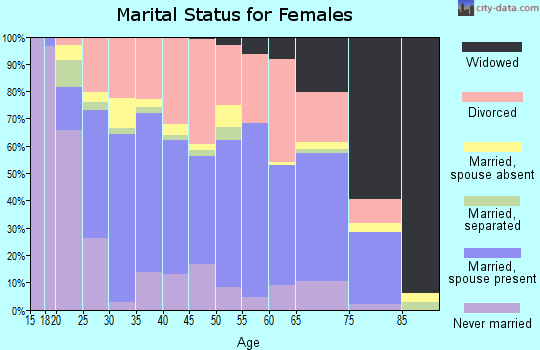 Zip code 72015 marital status for females