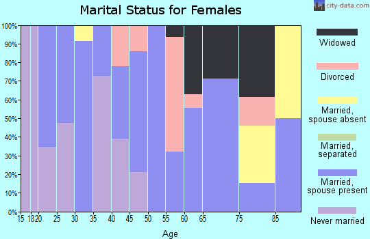 Zip code 72017 marital status for females