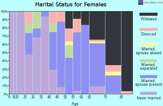 Zip code 72021 marital status for females