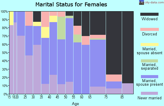 Zip code 72029 marital status for females