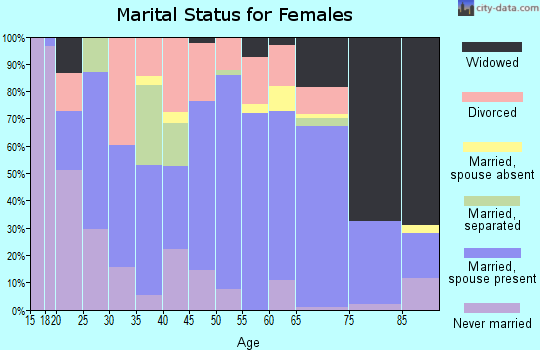 Zip code 72031 marital status for females