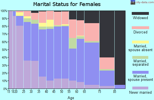 Zip code 72032 marital status for females
