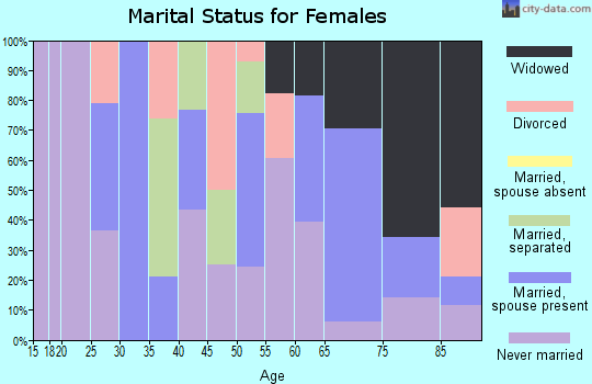 Zip code 72036 marital status for females