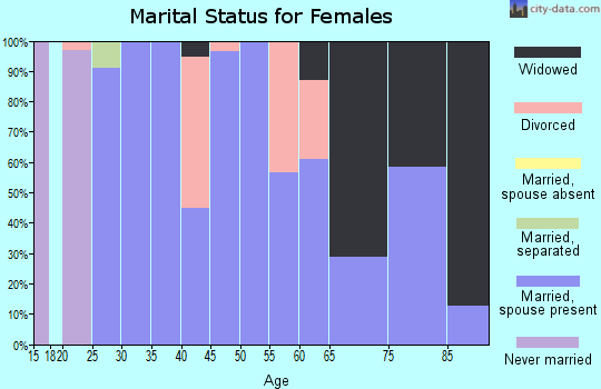 Zip code 72047 marital status for females