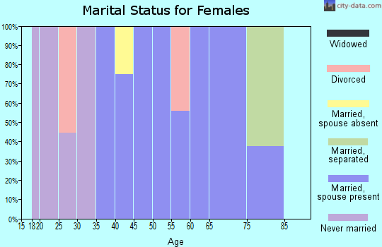 Zip code 72051 marital status for females