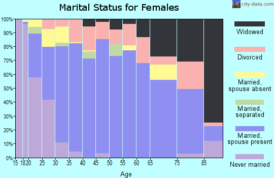Zip code 72058 marital status for females
