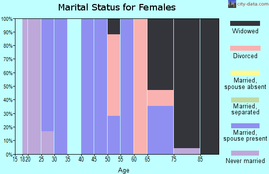 Zip code 72060 marital status for females