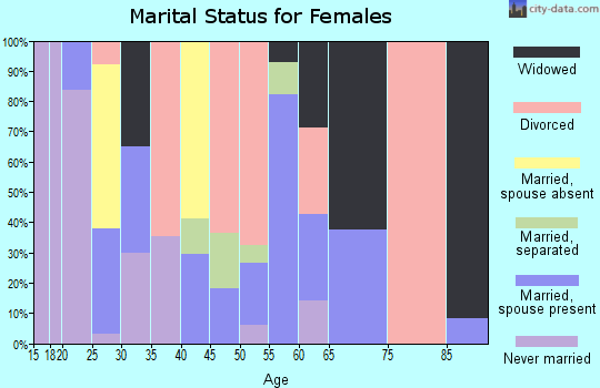 Zip code 72072 marital status for females